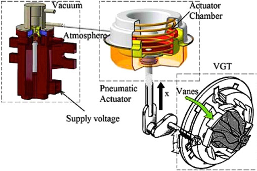 Variable Geometry Turbocharger Technologies for Exhaust