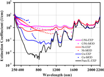 A review on optical properties and application of nanofluids in