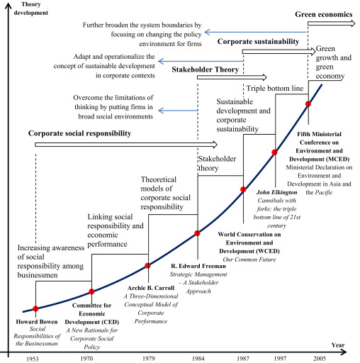 Evolving Theories Of Sustainability And Firms History Future