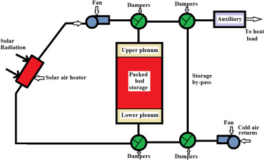 Solar air-heating system with packed-bed energy-storage