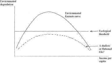 the kuznets curve