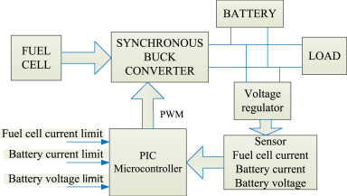 Recent advances and challenges of fuel cell based power