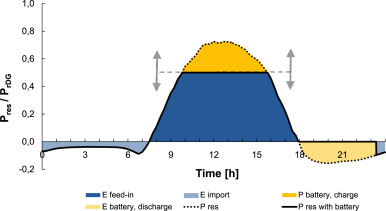 Impact of operation strategies of large scale battery