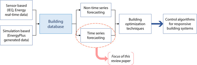 A review on time series forecasting techniques for building