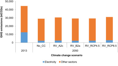 Assessing the impacts of climate change on hydropower
