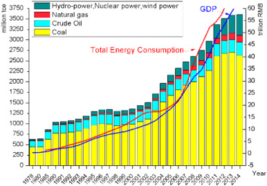 Present situation and future prospect of renewable energy in