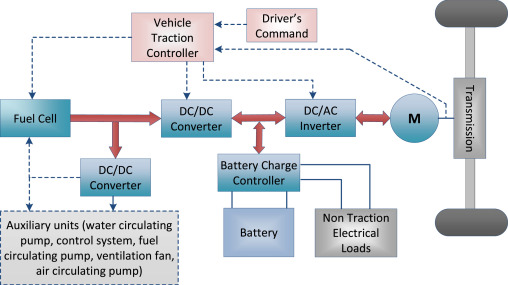 Fuel cell hybrid electric vehicles: A review on power