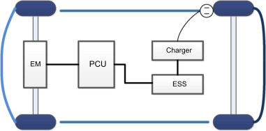 Fuel cell hybrid electric vehicles: A review on power conditioning
