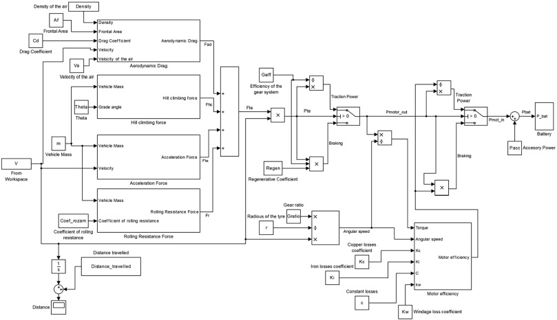 Modelling Of Electric And Parallel Hybrid Electric Vehicle Using Matlab Simulink Environment And Planning Of Charging Stations Through A Geographic Information System And Genetic Algorithms Sciencedirect