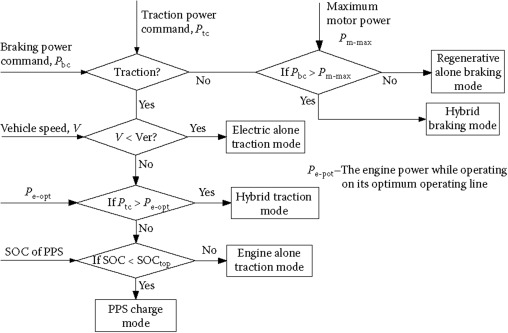 Modelling of electric and parallel-hybrid electric vehicle