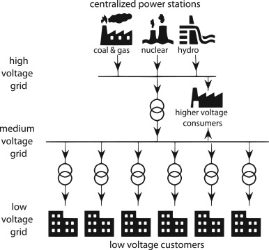 Towards the next generation of smart grids: Semantic and
