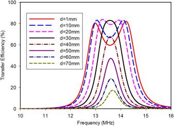 Low-power near-field magnetic wireless energy transfer links: A