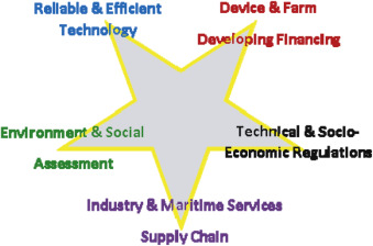 Techno-economic challenges of tidal energy conversion systems