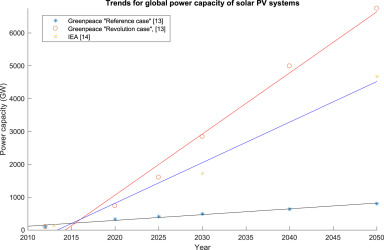 a comprehensive review on large scale photovoltaic system withdownload full size image