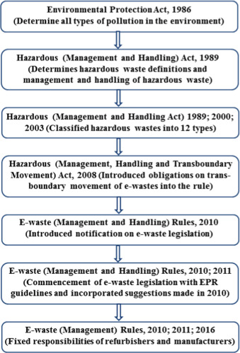 environmental pollution act in india
