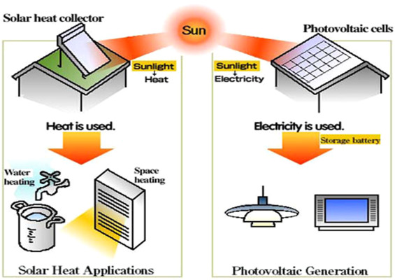 Forecasting Of Solar Energy With Application For A Growing Economy