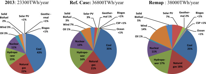 Performance assessment and degradation analysis of solar
