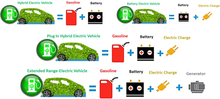 A survey on electric vehicle transportation within smart grid system ...