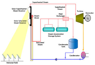 Review of commercial thermal energy storage in concentrated