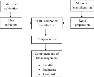 Plant fibre based bio-composites: Sustainable and renewable green ...