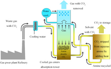 Alternative materials in technologies for Biogas upgrading via CO2