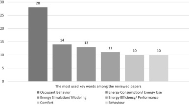The impact of occupants' behaviours on building energy analysis: A