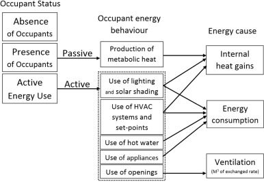 The impact of occupants' behaviours on building energy