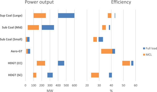 Review of the operational flexibility and emissions of gas
