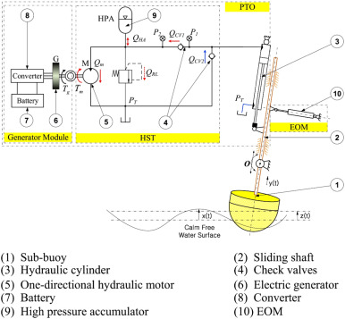 Review Of Control Strategies For Wave Energy Conversion Systems And. Download Fullsize. Wiring. Electric Pto Switch Wiring Diagram 6 Poll At Scoala.co