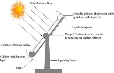 Recent advancements and challenges in Solar Tracking Systems