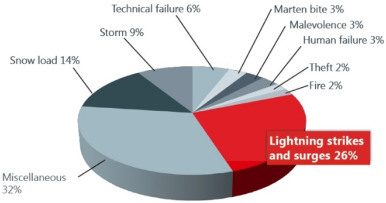 Lightning Protection On Photovoltaic Systems A Review On Current And Recommended Practices Sciencedirect