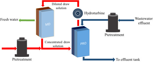 Membrane technology in renewable-energy-driven desalination