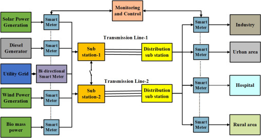 Smart Operations Of Smart Grids Integrated With Distributed Generation A Review Sciencedirect
