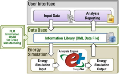 A review of energy simulation tools for the manufacturing