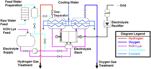 Current status of water electrolysis for energy storage, grid