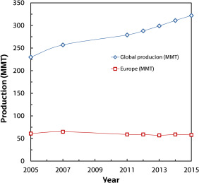 Recent advances in the gasification of waste plastics  A critical