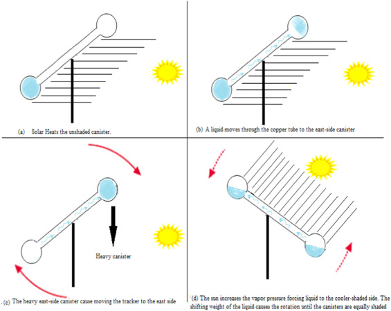 Advances In Solar Photovoltaic Tracking Systems A Review Sciencedirect