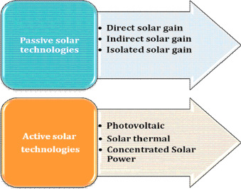 Solar energy: Potential and future prospects - ScienceDirect