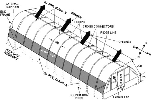 Recent Developments In Greenhouse Solar Drying A Review