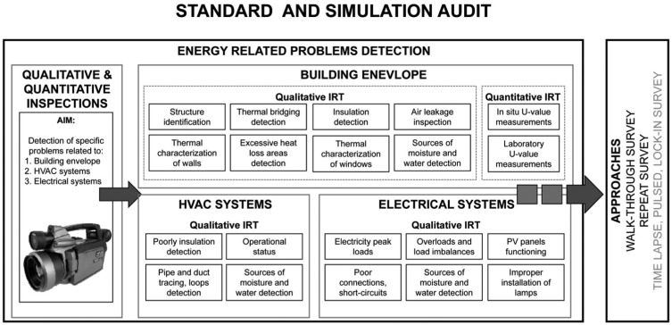 Applications Of The Infrared Thermography In The Energy