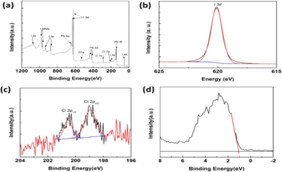 Recent progress in flexible perovskite solar cells: Materials