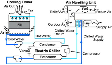 Modeling techniques used in building HVAC control systems: A review -  ScienceDirectScienceDirect.com