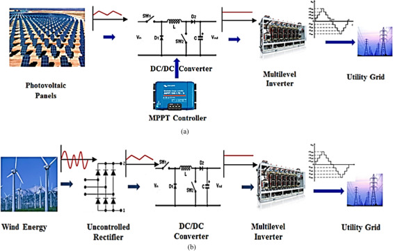 An assessment of recent multilevel inverter topologies with