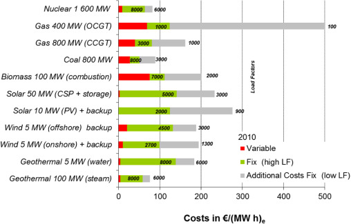 The renewables cost challenge: Levelized cost of geothermal