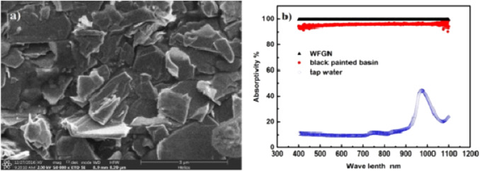 Applications of nanofluids in solar energy: A review of