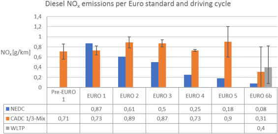 A review of the European passenger car regulations – Real driving