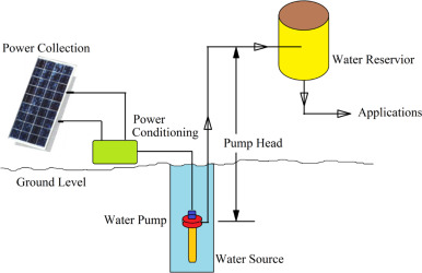 Download Full Size Image Fig 1 Schematic Diagram Of A Generalized Solar Powered Water Pumping