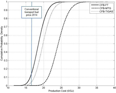 Techno-economic and uncertainty analysis of Biomass to Liquid (BTL