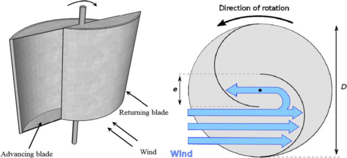 A critical review of vertical axis wind turbines for urban