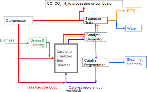 Process development status of fast pyrolysis technologies for the
